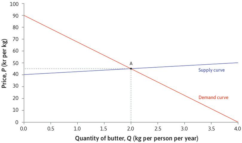 Equilibrium in the market for butter: Initially the market for butter is in equilibrium. The price of butter is 45 kr per kg, and consumption of butter in Denmark is 2 kg per person per year.