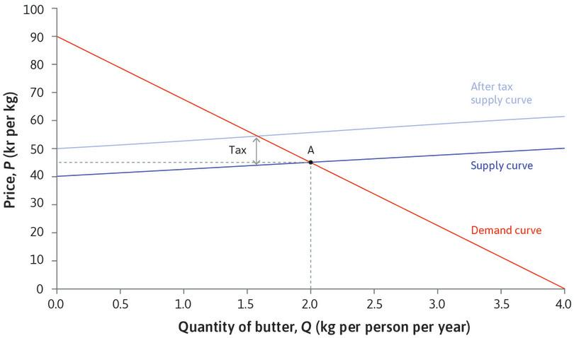 The effect of a tax: A tax of 10 kr per kg levied on suppliers raises their marginal costs by 10 kr at every quantity. The supply curve shifts upwards by 10 kr.