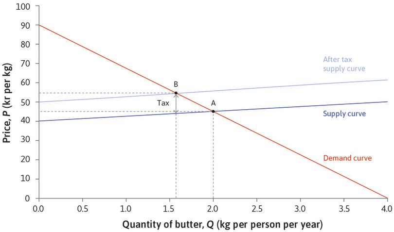 The effect of a fat tax on the retail market for butter.: The effect of a fat tax on the retail market for butter.