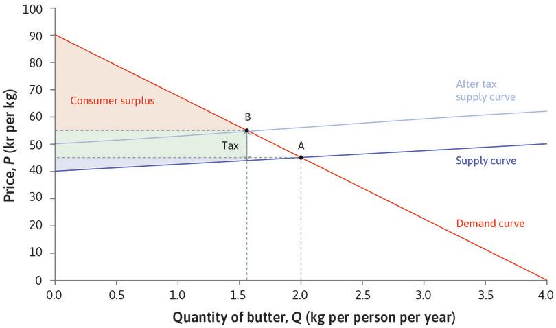 The effect of a fat tax on the consumer and producer surplus for butter.: The effect of a fat tax on the consumer and producer surplus for butter.
