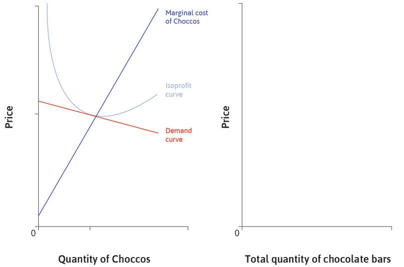 The market for Choccos: The left hand panel shows the market for Choccos, produced by one firm. There are many close substitutes in the wider market for chocolate bars.