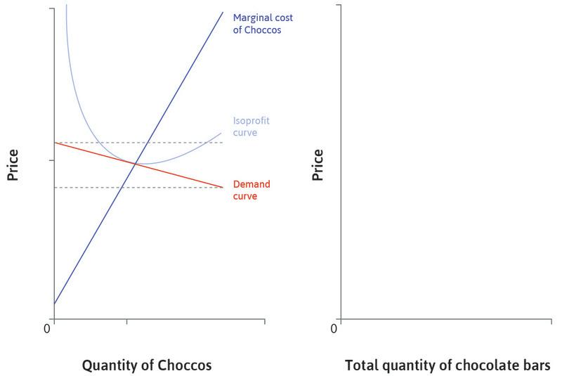 The demand curve for Choccos: Due to competition from similar chocolate bars, the demand curve for Choccos is almost flat. The range of feasible prices is narrow.