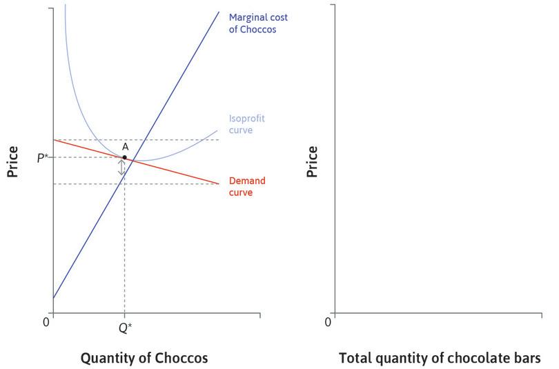 The price of Choccos: The firm chooses a price *P*\* similar to its competitors, and a quantity where MC is close to *P*\*. Whatever the price of its competitors, it would produce close to its marginal cost curve. So the firm's MC curve is approximately its supply curve.