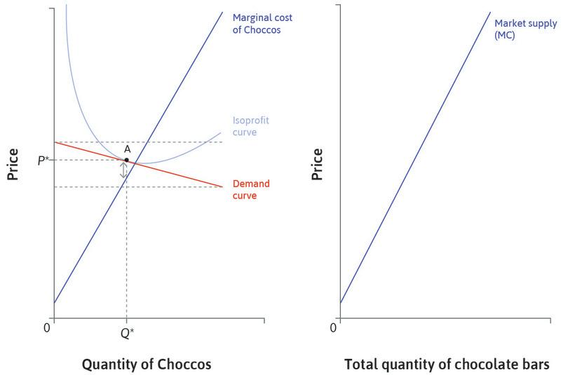 The market supply curve for chocolate bars: We can construct the market supply curve for chocolate bars in the right hand panel by adding the quantities from the marginal cost curves of all the chocolate bar producers.