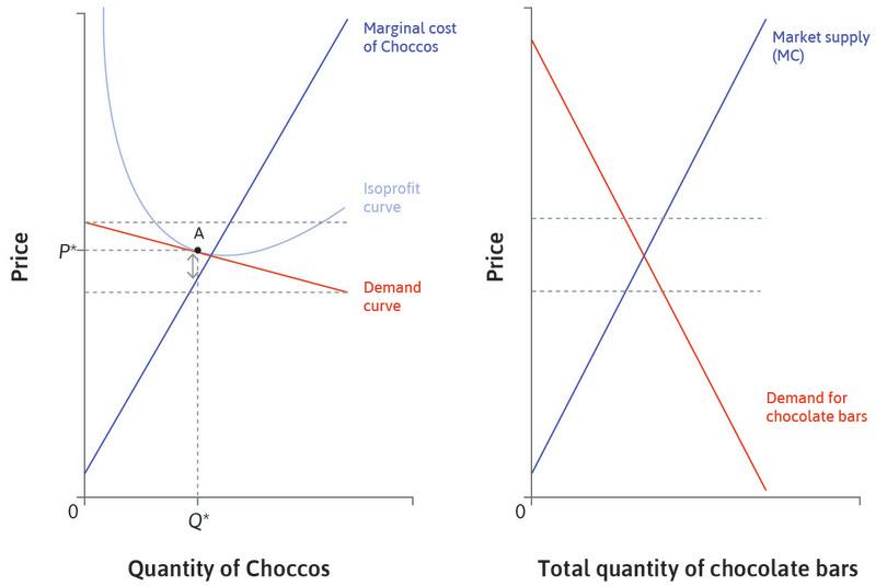 The market demand curve for chocolate bars: If most consumers do not have strong preferences for one firm's product, we can draw a market demand curve for chocolate bars.