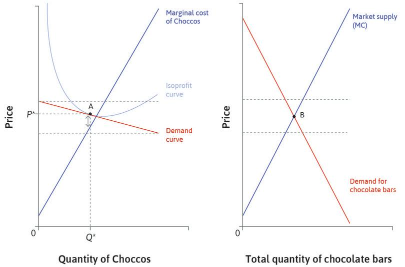 The market for Choccos and chocolate bars.: The market for Choccos and chocolate bars.