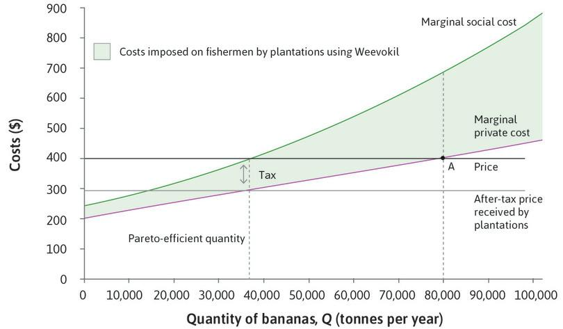 Tax = MSC – MPC : If the government puts a tax on each tonne of bananas produced equal to $105, the marginal external cost, then the after-tax price received by plantations will be $295.