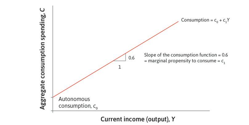 The marginal propensity to consume : The slope of the consumption line is equal to the marginal propensity to consume.