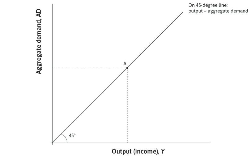 The 45-degree line : The 45-degree line from the origin of the diagram shows all the combinations in which output is equal to aggregate demand, meaning the economy is in goods market equilibrium.
