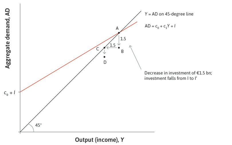 A fall in consumption : Once households' incomes fall, they reduce their consumption, because they may be credit-constrained. The consumption equation tells us that this kind of behaviour initially leads to a fall in aggregate consumption of 0.6 times the fall in income. This is the distance from point C to point D.