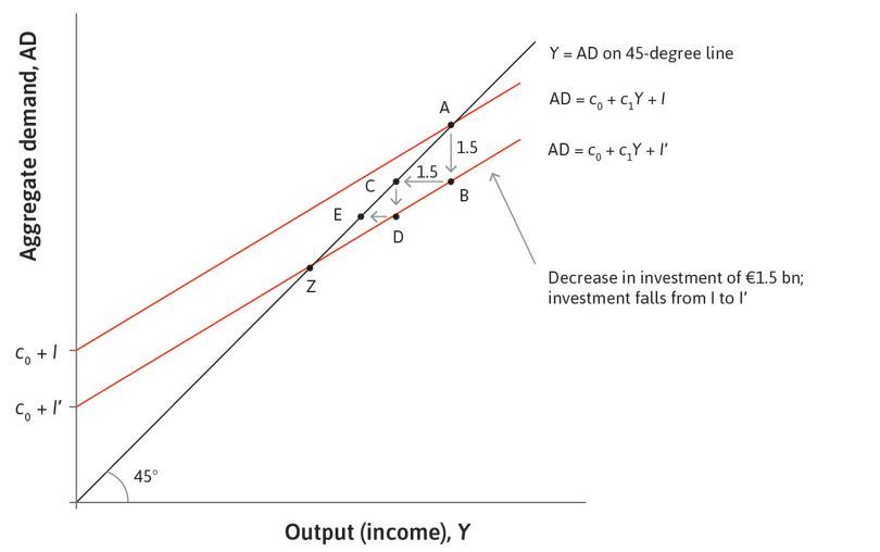 The new aggregate demand line : This goes through point Z and shows the new goods market equilibrium of the economy following the investment shock.