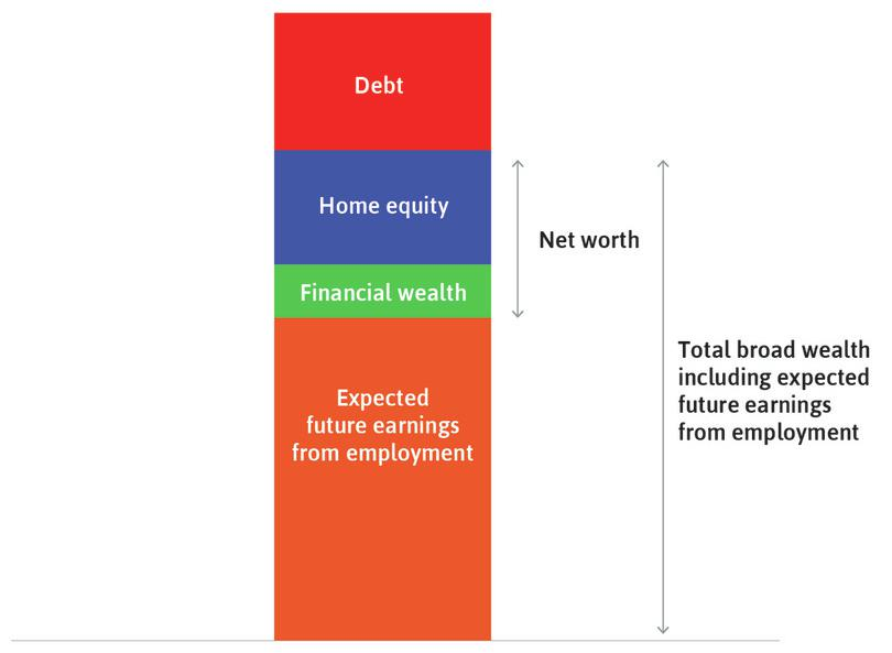 The household's net worth : Also called material wealth. We find it by taking the total assets (excluding expected future earnings), which is the value of the house plus financial wealth, and then subtracting the debt it owes.