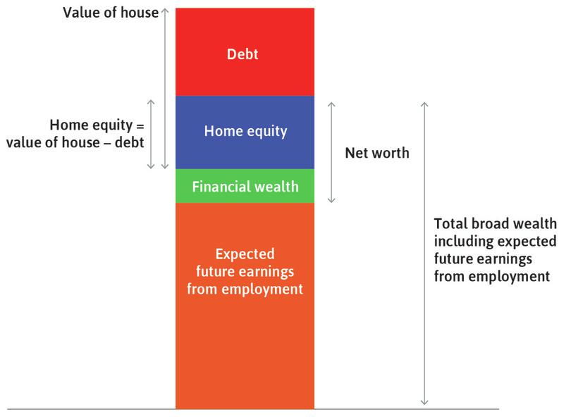 The value of the house : This is equal to the household's equity in the house, plus what it owes to the bank (the mortgage).