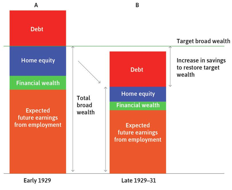 Precautionary saving : The result was a gap between the household's target wealth and expected wealth. Households increased their savings.