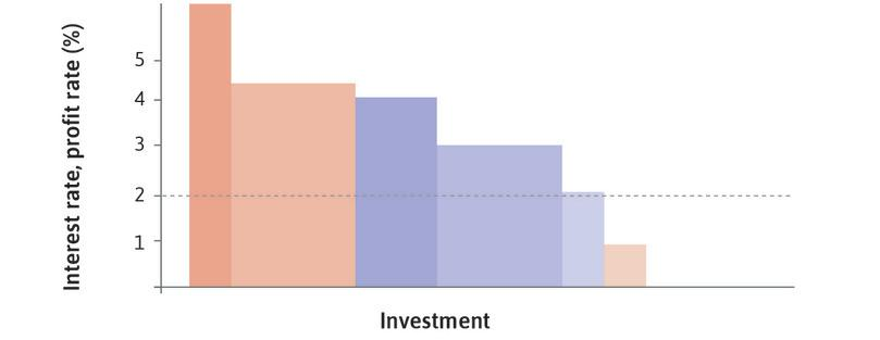 Interest rate at 2% : With the interest rate equal to 2%, and the initial desired capacity, investment is shown by the darker coloured blocks.