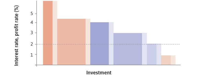 The aggregate economy, where the desired capacity rises for each project (demand effect).