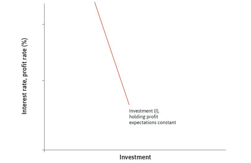 Potential investment projects : In an economy with many thousands of firms, all their potential investment projects are represented by a downward-sloping aggregate investment function.