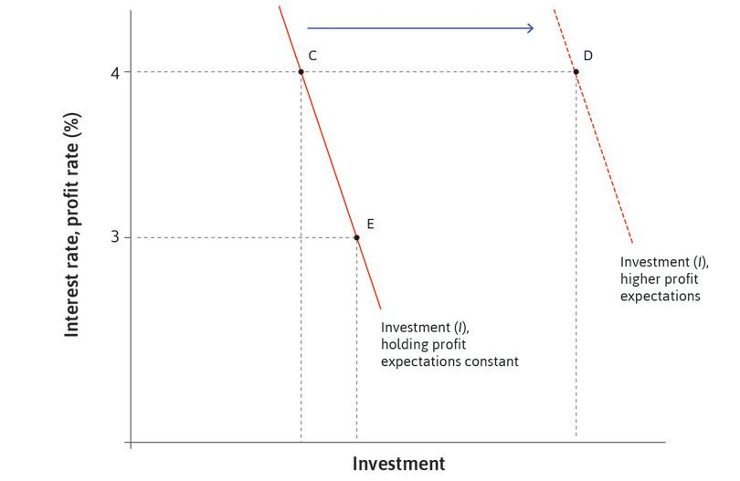 An increase in profit expectations : This shifts the investment function to the right: if the interest rate is held constant at 4%, investment increases from C to D.