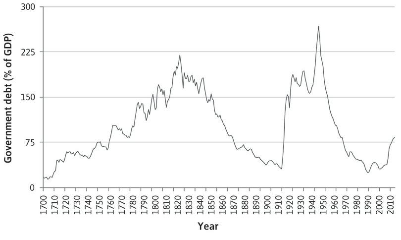 UK government debt as a percentage of GDP (1700–2014).