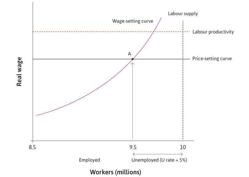 The supply side of the aggregate economy: The labour market.