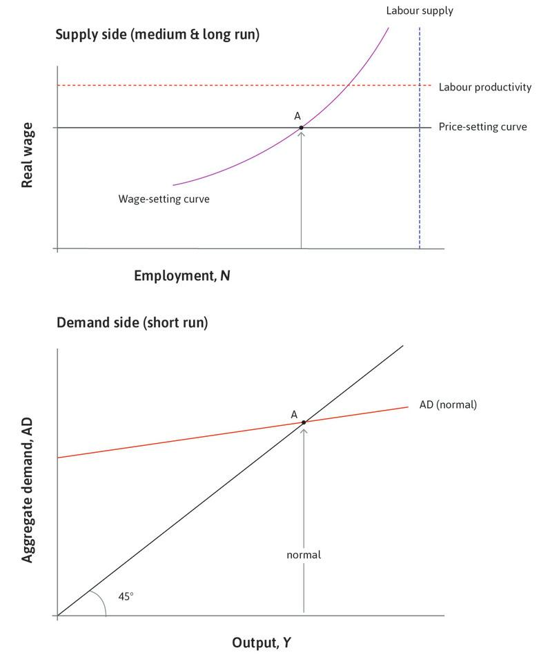 Labour market equilibrium : The economy is initially at labour market equilibrium at point A with unemployment of 5%. The level of aggregate demand must be as shown by the aggregate demand curve labelled 'normal'.