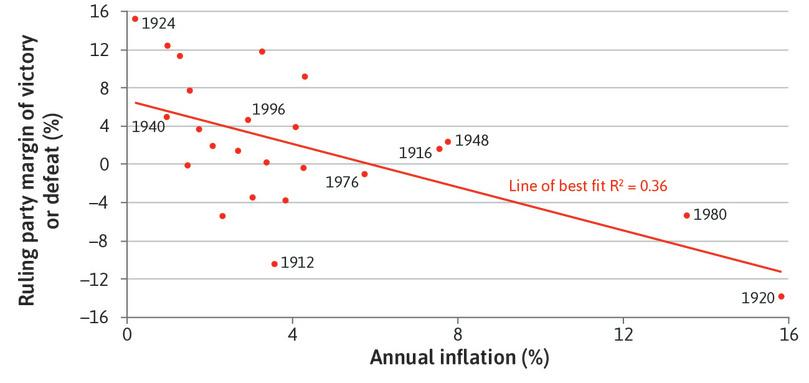 Inflation and presidential election victory in the US (1912–2012).
