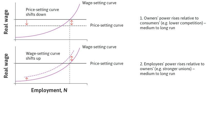 Employees' power rises relative to owners' : For example, due to stronger unions (medium- to long-run effect).