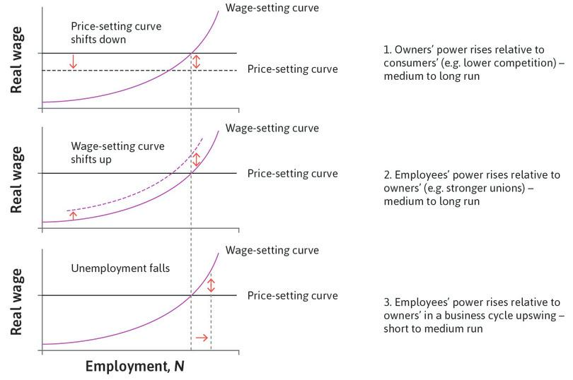 Employees' power rises relative to owners' : For example, due to a business cycle upswing (short- to medium-run effect).
