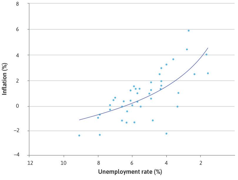 Phillips's original curve: Wage inflation and unemployment (1861–1913).