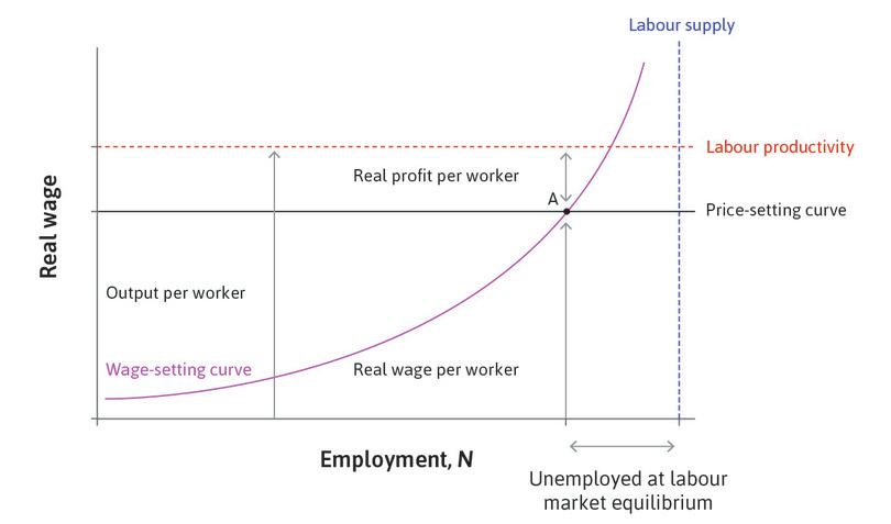 Inflation and conflict over the pie: Stable price level at labour market equilibrium.