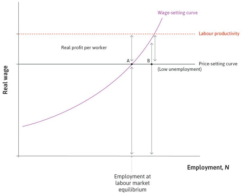 Low unemployment at B : At low unemployment, the real wage required so that workers will work hard increases so the claims of workers for wages and owners for profits are inconsistent: they sum to more than labour productivity.