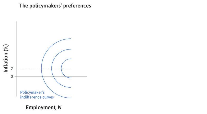 The policymaker's preferences : The figure shows the policymaker's indifference curves.