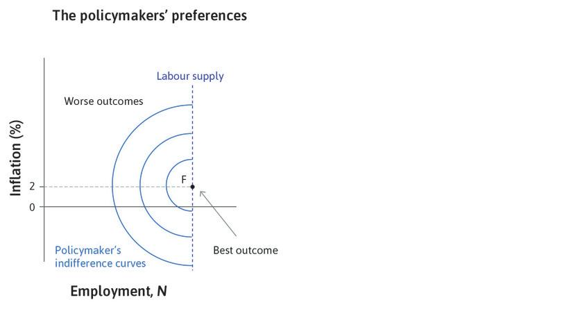 The policymaker's preferred outcome : F marks the policymaker's preferred combination of inflation and unemployment.