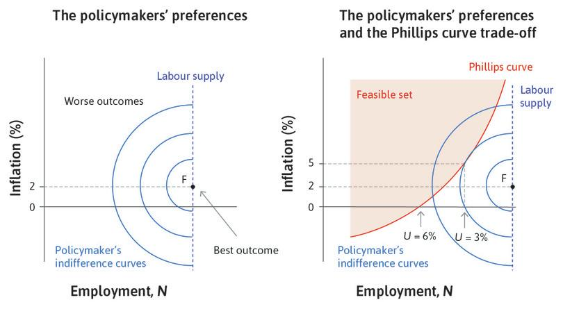 The feasible set : The policymaker chooses from the feasible set on the Phillips curve.