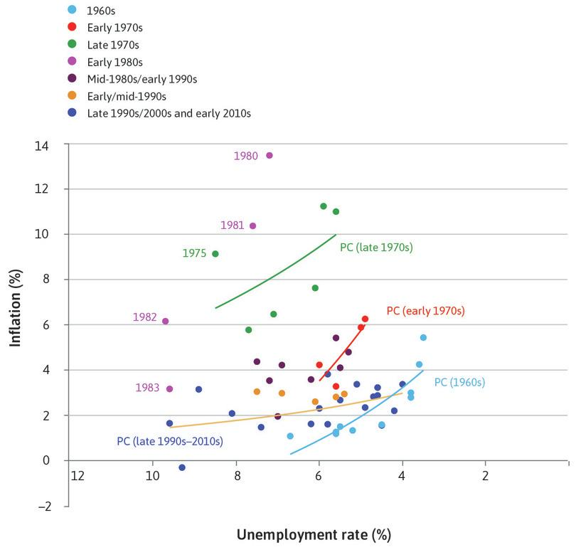 The 1990s : In the late 1990s to the present, the Phillips curve is low and flat.