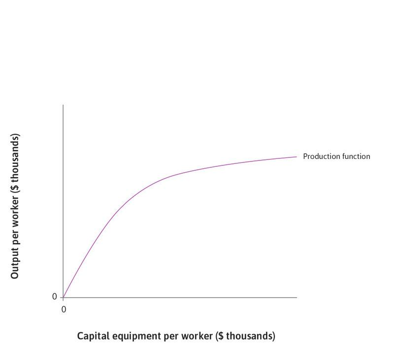 Diminishing returns to capital: The production function is characterized by diminishing returns to capital.