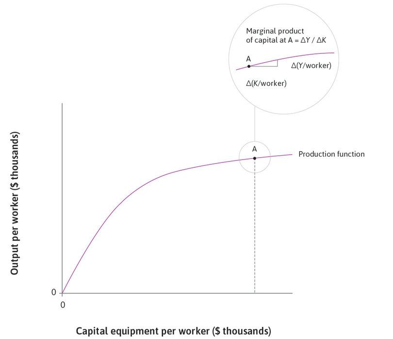 The marginal product of capital : The magnified section at point A shows how the marginal product of capital is calculated: it is the slope of the tangent to the production function at A.