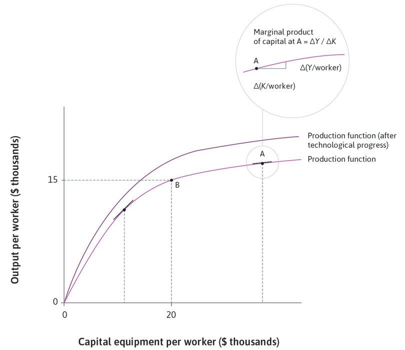 The original production function : At point B on the original production function, capital per worker is $20,000 and output per worker is $15,000.
