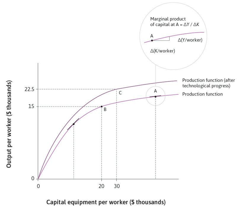 After technological progress : Consider point C on the new production function (after technological progress), at which capital per worker has risen to $30,000 and output per worker has risen to $22,500.