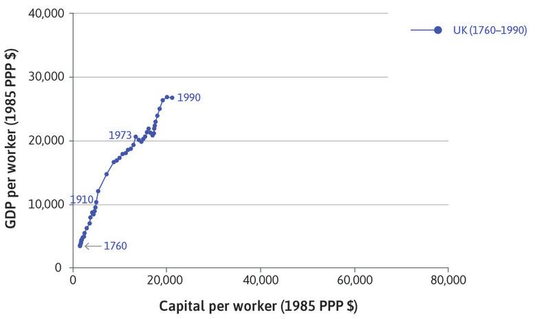 The UK : The data begins in 1760 at the bottom corner of the chart, and ends in 1990 with much higher capital intensity and productivity.