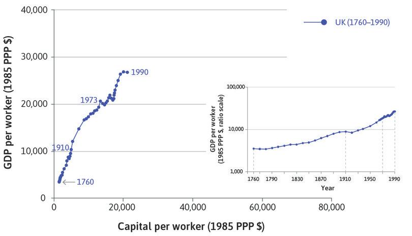 GDP per worker: The bottom right-hand side of the diagram shows the same points in the familiar hockey-stick chart for GDP per worker, using the ratio scale.