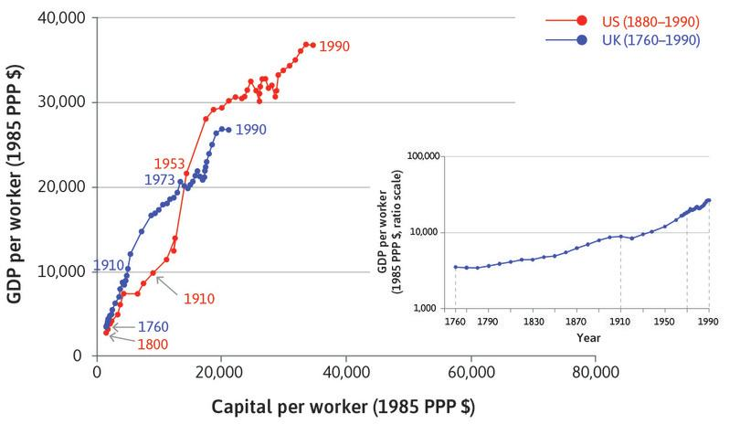 The US : In the US, productivity overtook the UK by 1910 and has remained higher since.