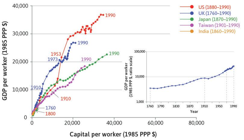 Japan, Taiwan, and India: The paths of Japan, Taiwan, and India show that moving along the hockey-stick curve of living standards requires capital accumulation and the adoption of new technology.