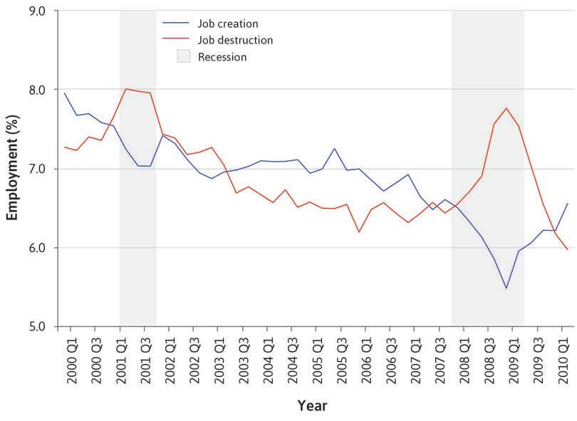 Job creation and destruction during business cycles in the US (2000 Q1–2010 Q2).