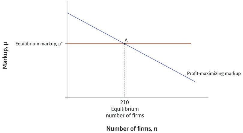 The profit-maximizing markup: The downward sloping line gives the markup that maximizes the firm's profits, for a given number of firms. The number of firms is constant and equal to 210 at the equilibrium markup, μ\*.