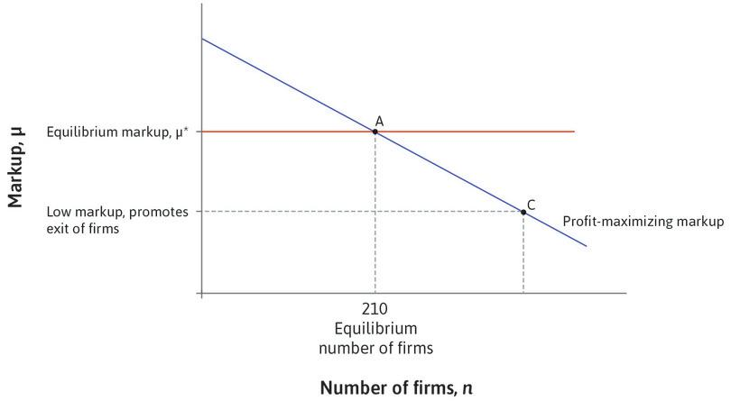 Competition and number of firms : The more firms there are, the more competitive the economy, which will result in a higher elasticity of demand and a lower markup.