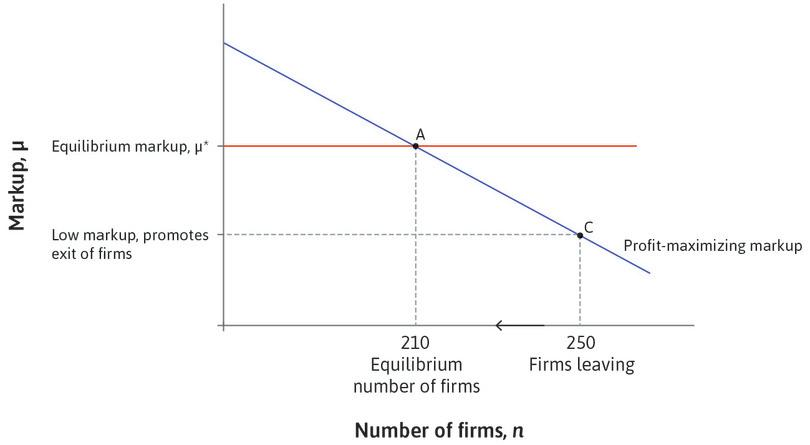 Firm exit : With 250 firms, the markup is below μ* and firms will leave the economy.