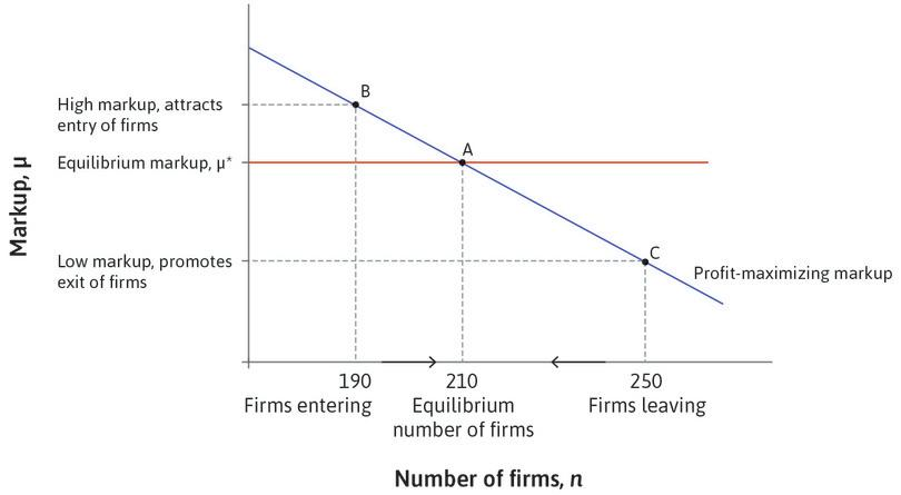 Firm entry : With 190 firms, the economy is at B and the markup exceeds μ*, so new firms will enter.