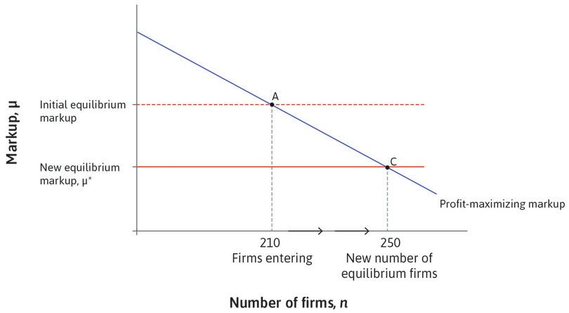 New firms enter the market : The economy grows until there are 250 firms.