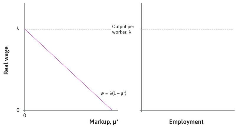 The-long run price-setting curve : In the left-hand panel, the equation of the long-run price-setting curve is shown as a downward-sloping line in the diagram, with the equilibrium markup on the horizontal axis and the wage on the vertical axis.